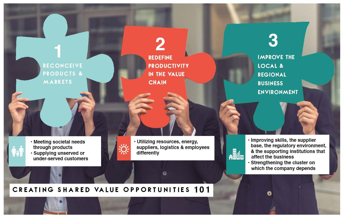 shared-value-pillars
